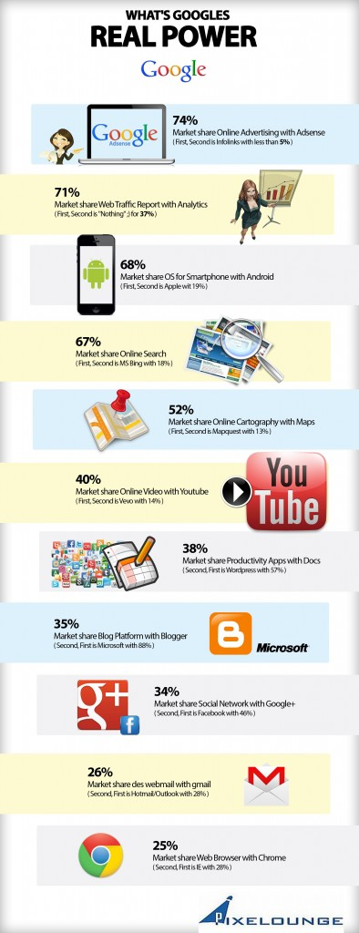 Google_real_power_infographie